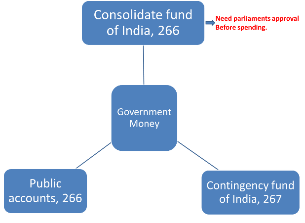 Types of funds in Budget