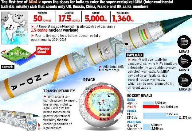 Agni Missiles India