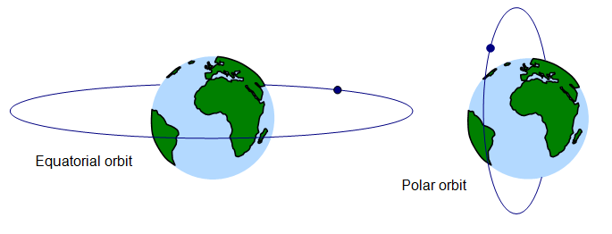 Equatorial Orbit