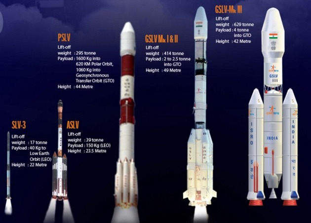 Image result for Satellite Launch Vehicle - SLV