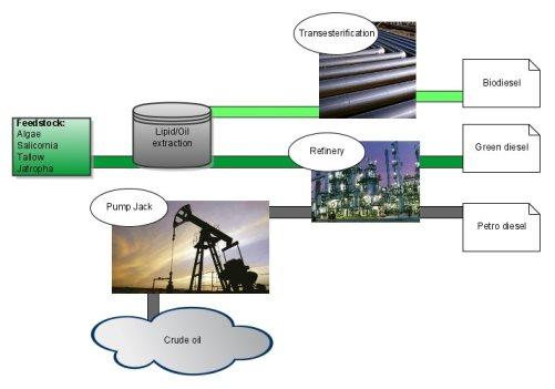 green diesel vs biodiesel