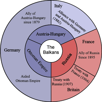 Balkan First World War